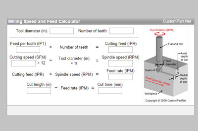 Milling Speed & Feed Calculator